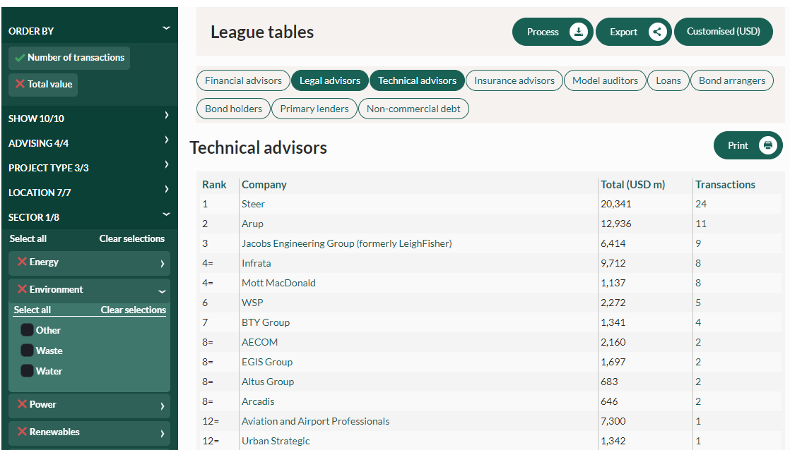 InfraDeals League Table